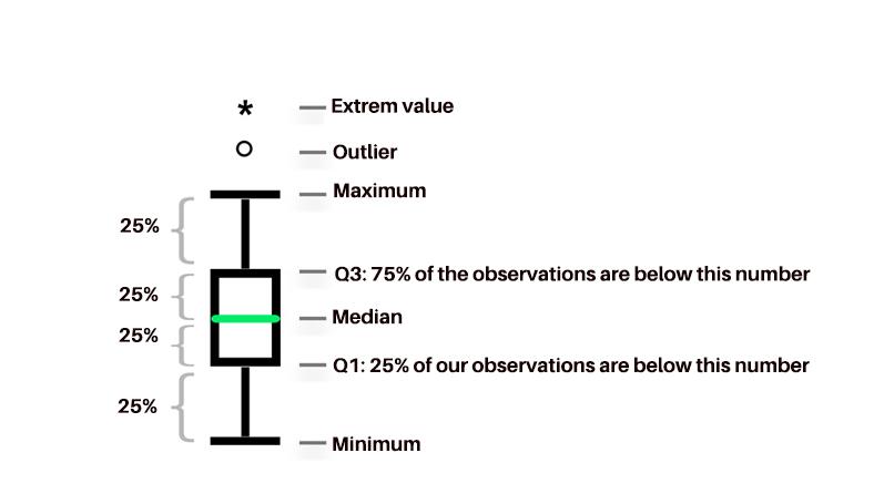 boxplot-diagram